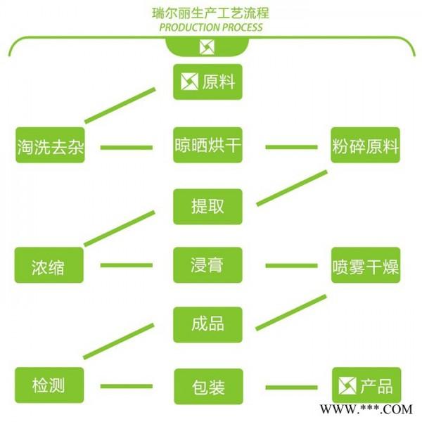 茶皂素粉 山茶籽提取物 山茶籽提取液 茶皂素山茶籽粉 山茶籽萃取物