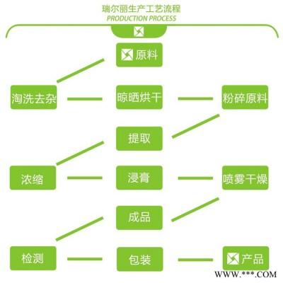 茶树菇多糖30% 茶树菇提取物 茶树菇粉 杨树菇多糖 茶树菇提取液 西安瑞尔丽植提工厂